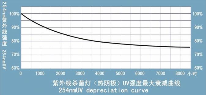 紫外线灯管辐照强度变化曲线