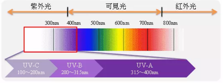 紫外线光谱波长
