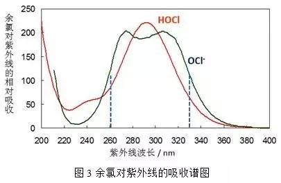 余氯对紫外线的吸收图