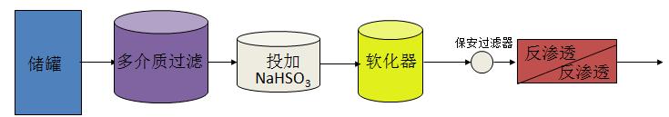 亚硫酸钠除氯流程